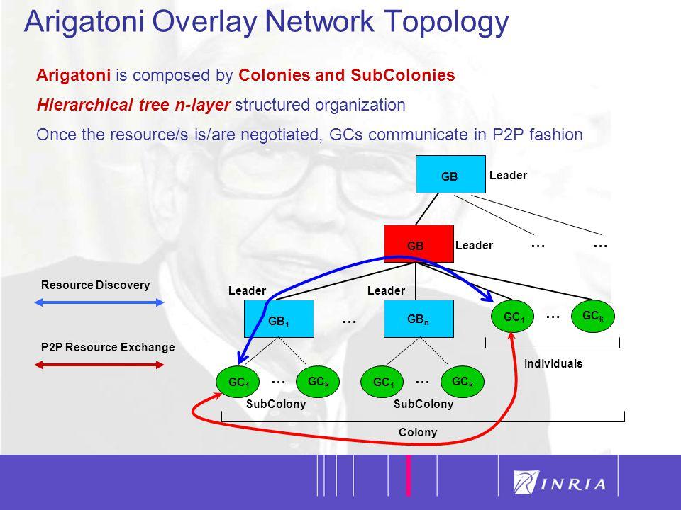 9 Resource Discovery P2P Resource Exchange Arigatoni Overlay Network @ Glance