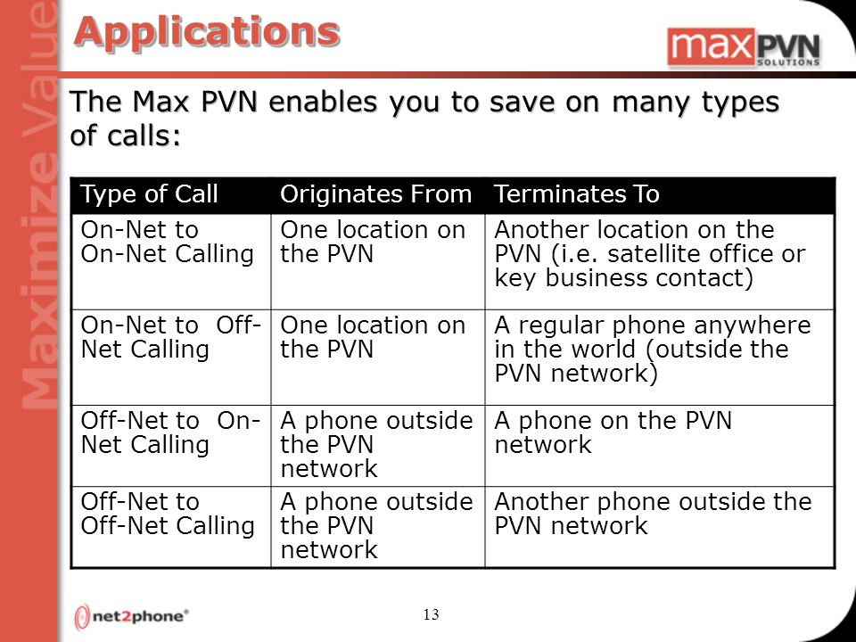 13 ApplicationsApplications The Max PVN enables you to save on many types of calls: Type of CallOriginates FromTerminates To On-Net to On-Net Calling One location on the PVN Another location on the PVN (i.e.