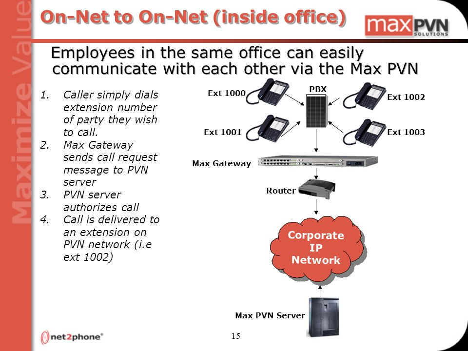 15 On-Net to On-Net (inside office) 1.Caller simply dials extension number of party they wish to call.