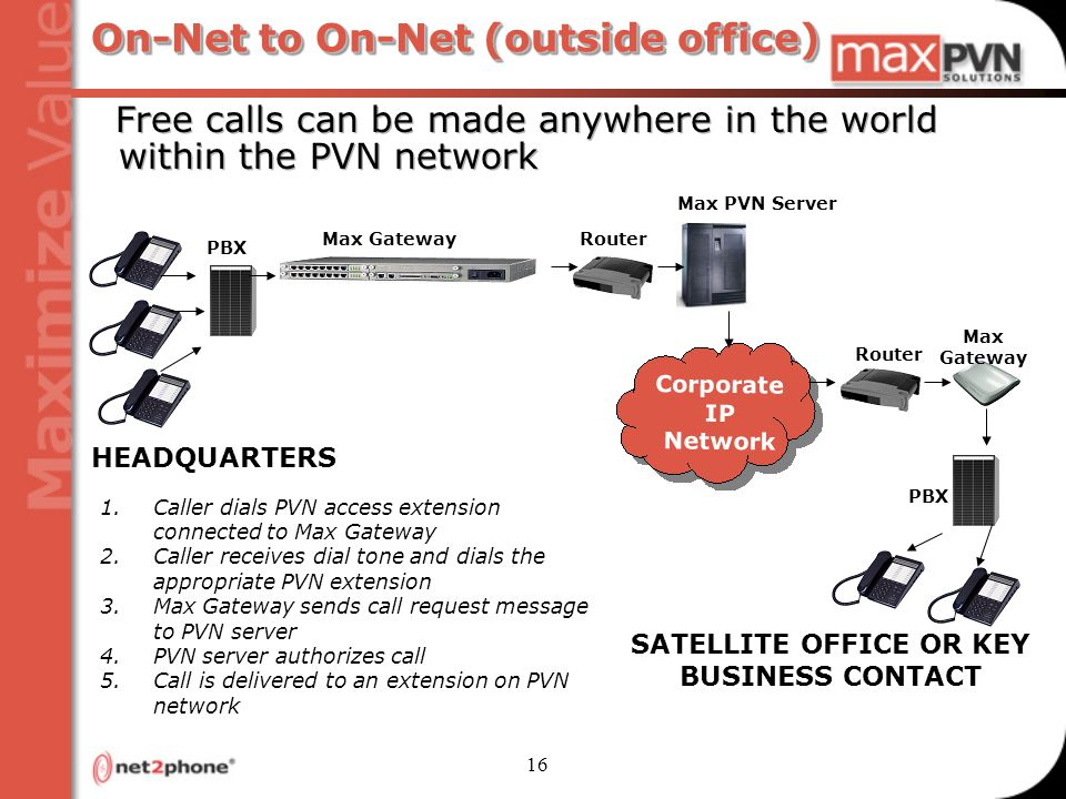 16 On-Net to On-Net (outside office) Router Free calls can be made anywhere in the world within the PVN network HEADQUARTERS SATELLITE OFFICE OR KEY BUSINESS CONTACT Max Gateway Max Gateway PBX Max PVN Server Router Corporate IP Network 1.Caller dials PVN access extension connected to Max Gateway 2.Caller receives dial tone and dials the appropriate PVN extension 3.Max Gateway sends call request message to PVN server 4.PVN server authorizes call 5.