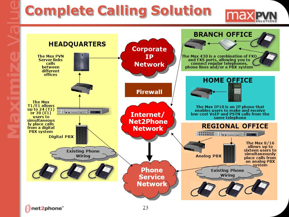 23 Complete Calling Solution Corporate IP Network Phone Service Network Internet/ Net2Phone Network Digital PBX HEADQUARTERS The Max T1/E1 allows up to 24 (T1) or 30 (E1) users to simultaneous ly place calls from a digital PBX system The Max PVN Server links calls between different offices Existing Phone Wiring BRANCH OFFICE HOME OFFICE Existing Phone Wiring The Max IP10 is an IP phone that enables users to make and receive low-cost VoIP and PSTN calls from the same telephone The Max 8/16 allows up to sixteen users to simultaneously place calls from an analog PBX system Analog PBX REGIONAL OFFICE The Max 430 is a combination of FXO and FXS ports, allowing you to connect regular telephones, phone lines and/or a PBX system Firewall