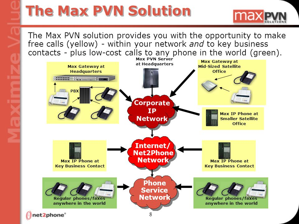 8 The Max PVN Solution The Max PVN solution provides you with the opportunity to make free calls (yellow) - within your network and to key business contacts - plus low-cost calls to any phone in the world (green).