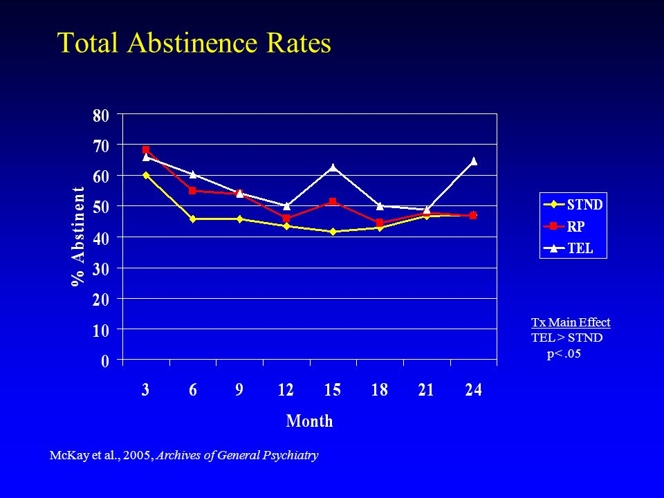 Total Abstinence Rates Tx Main Effect TEL > STND p<.05 McKay et al., 2005, Archives of General Psychiatry