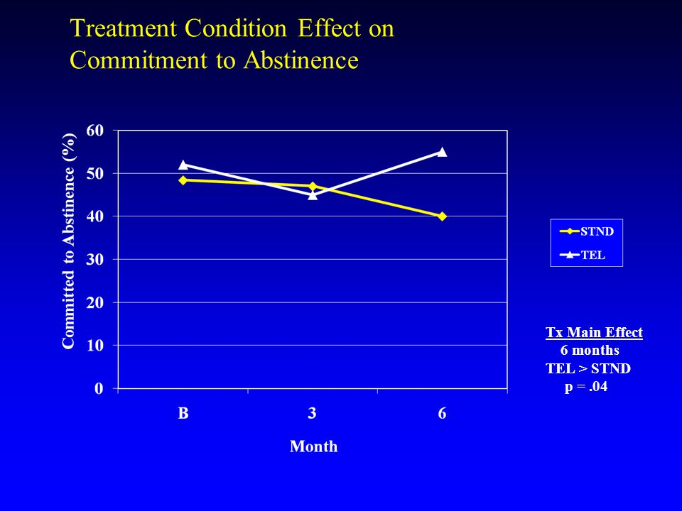 Treatment Condition Effect on Commitment to Abstinence Tx Main Effect 6 months TEL > STND p =.04