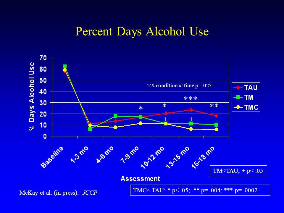 Percent Days Alcohol Use TX condition x Time p=.025 * * *** ** TMC< TAU: * p<.05; ** p=.004; *** p=.0002 TM<TAU; + p<.05 ++ McKay et al.