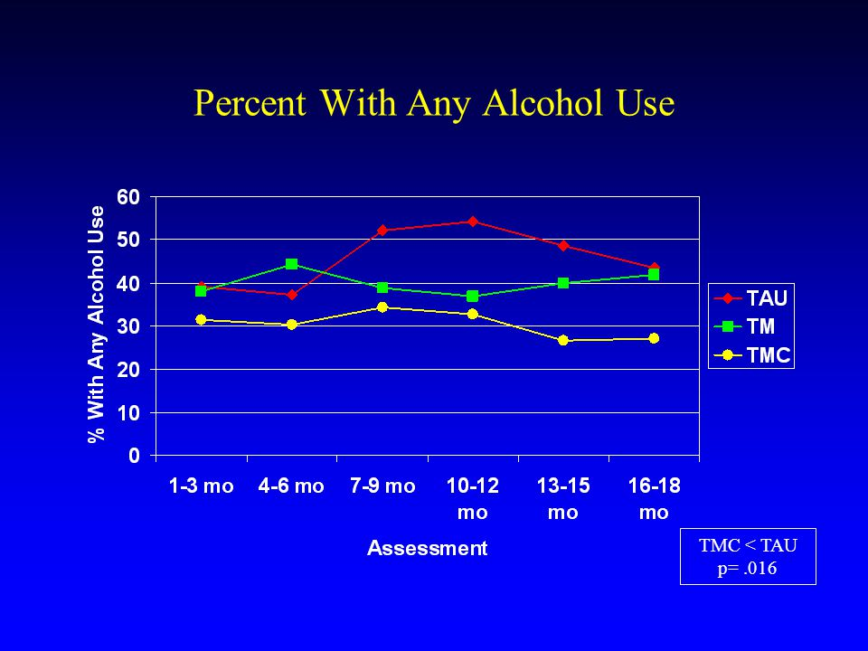 Percent With Any Alcohol Use TMC < TAU p=.016