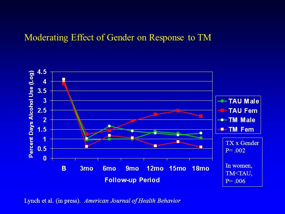 Moderating Effect of Gender on Response to TM TX x Gender P=.002 In women, TM<TAU, P=.006 Lynch et al. (in press). American Journal of Health Behavior