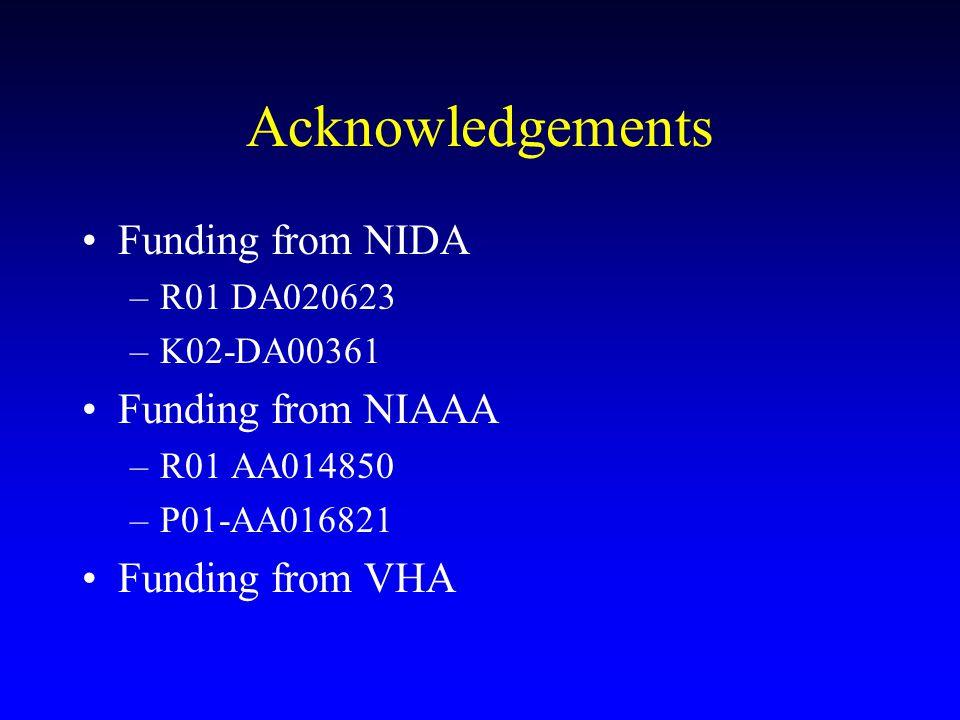 Acknowledgements Funding from NIDA –R01 DA020623 –K02-DA00361 Funding from NIAAA –R01 AA014850 –P01-AA016821 Funding from VHA