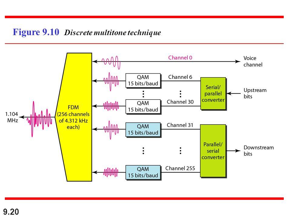 9.20 Figure 9.10 Discrete multitone technique