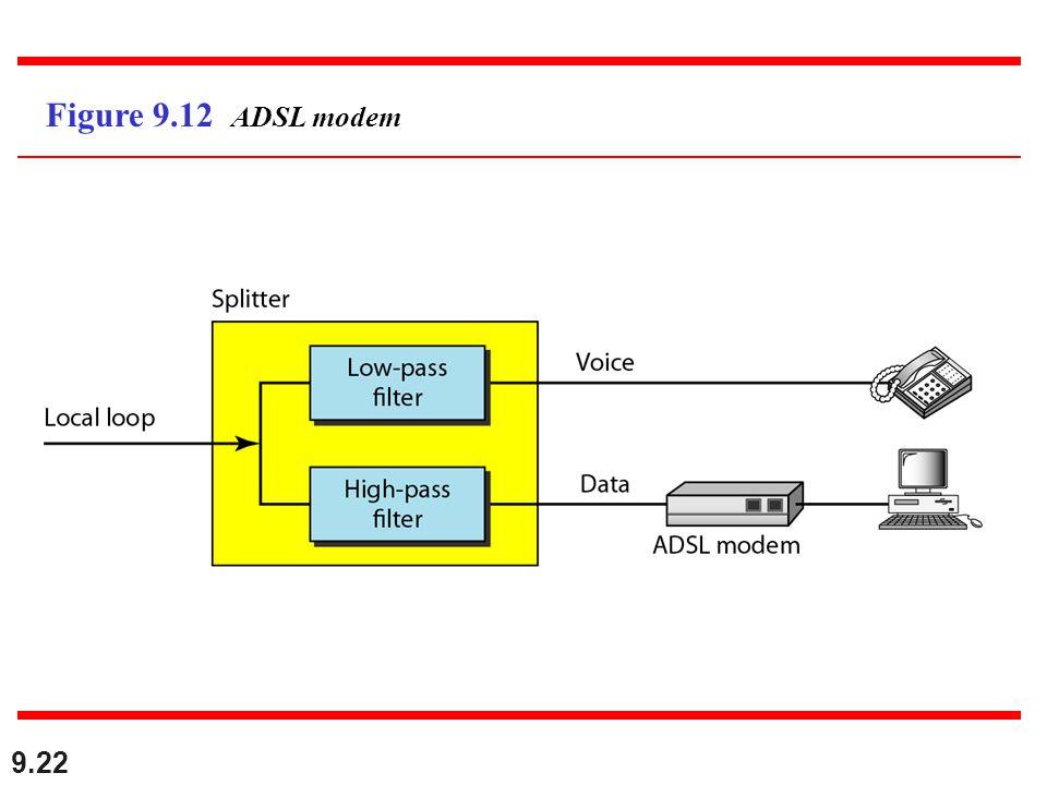 9.22 Figure 9.12 ADSL modem