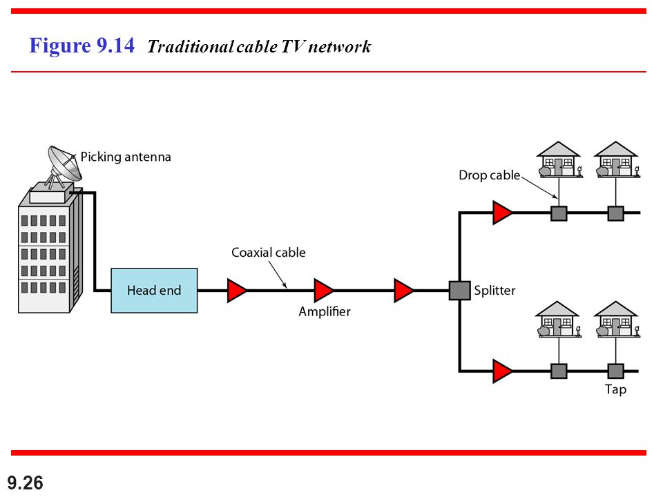 9.26 Figure 9.14 Traditional cable TV network