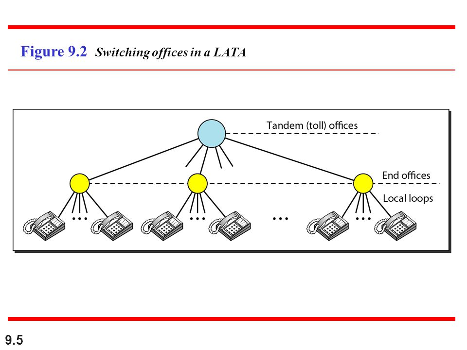 9.5 Figure 9.2 Switching offices in a LATA