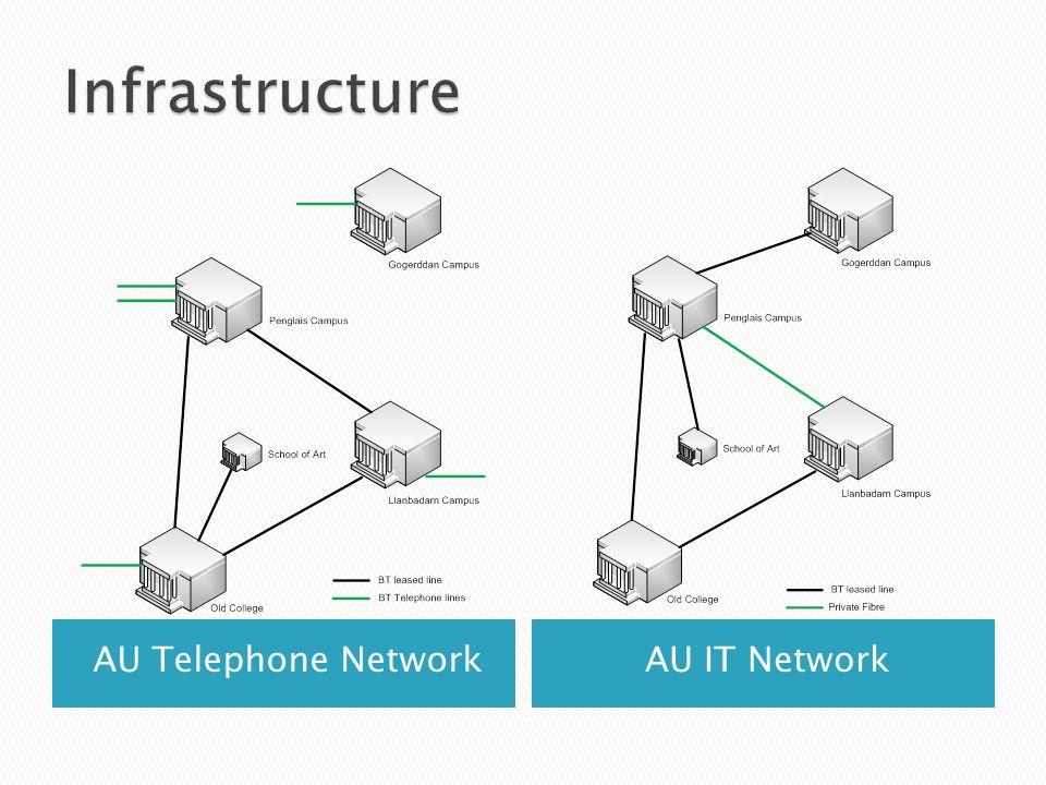 AU Telephone NetworkAU IT Network