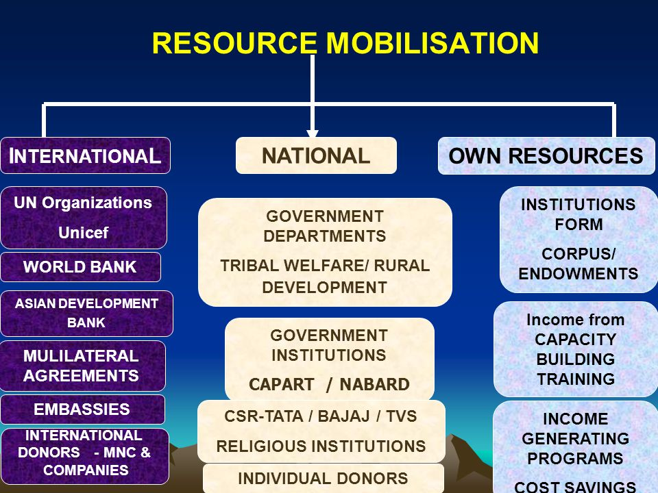 RESOURCE MOBILISATION NATIONAL OWN RESOURCES WORLD BANK GOVERNMENT INSTITUTIONS CAPART / NABARD INSTITUTIONS FORM CORPUS/ ENDOWMENTS MULILATERAL AGREE