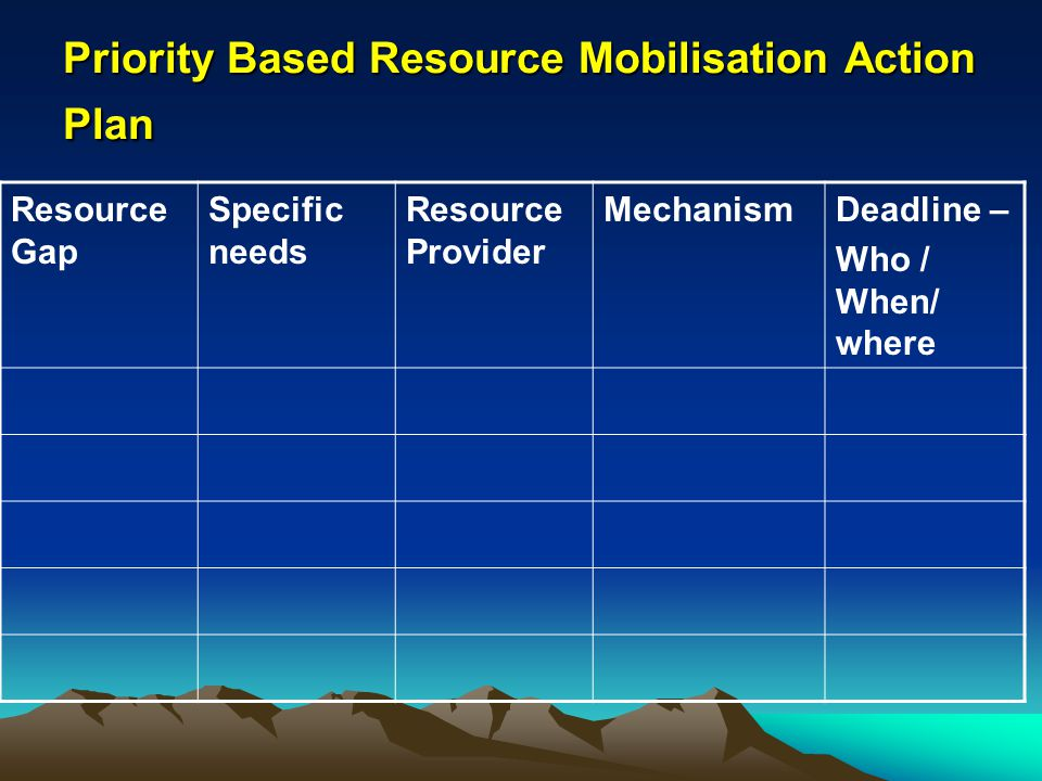 Priority Based Resource Mobilisation Action Plan Resource Gap Specific needs Resource Provider MechanismDeadline – Who / When/ where