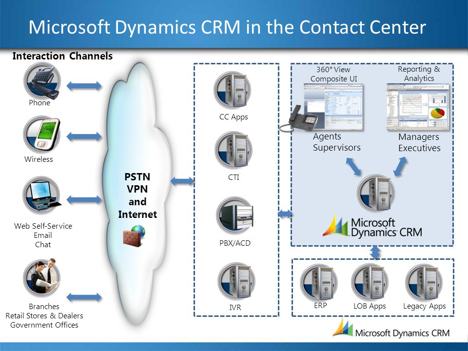 Microsoft Dynamics CRM in the Contact Center Phone Wireless Web Self-Service Email Chat Branches Retail Stores & Dealers Government Offices Interactio