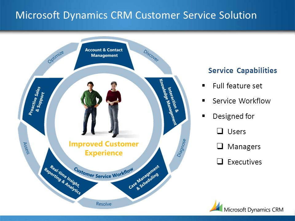 Microsoft Dynamics CRM Customer Service Solution Service Capabilities  Full feature set  Service Workflow  Designed for  Users  Managers  Execut