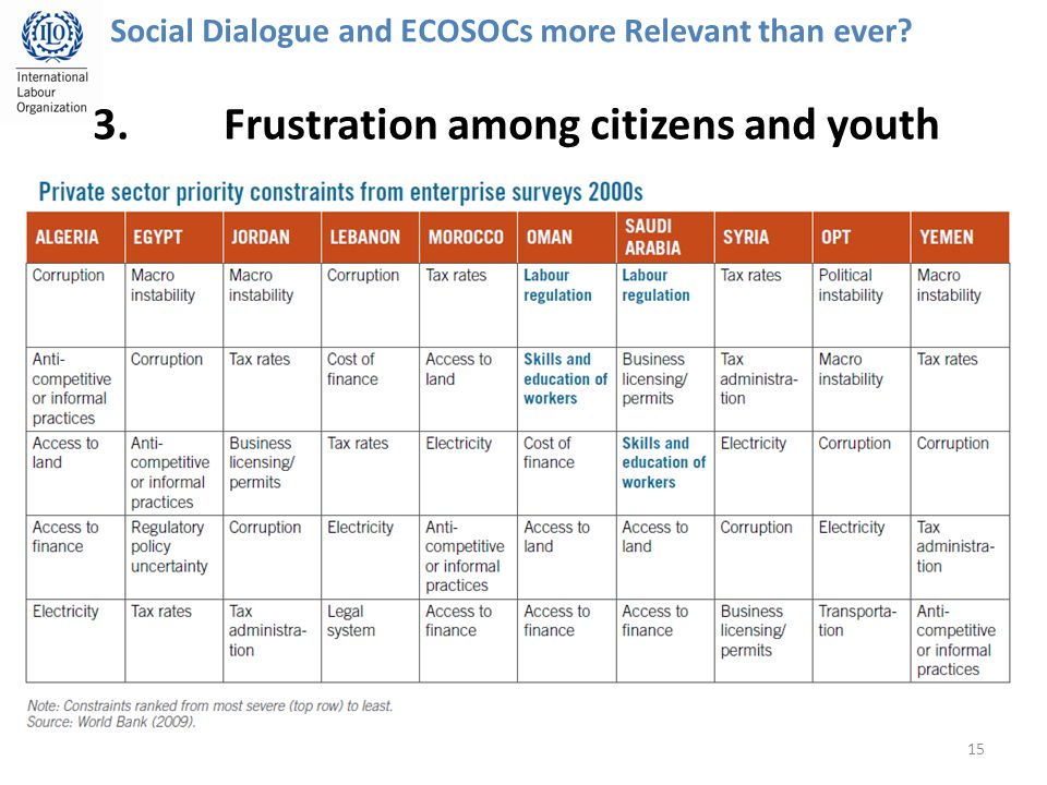 15 Social Dialogue and ECOSOCs more Relevant than ever 3.Frustration among citizens and youth