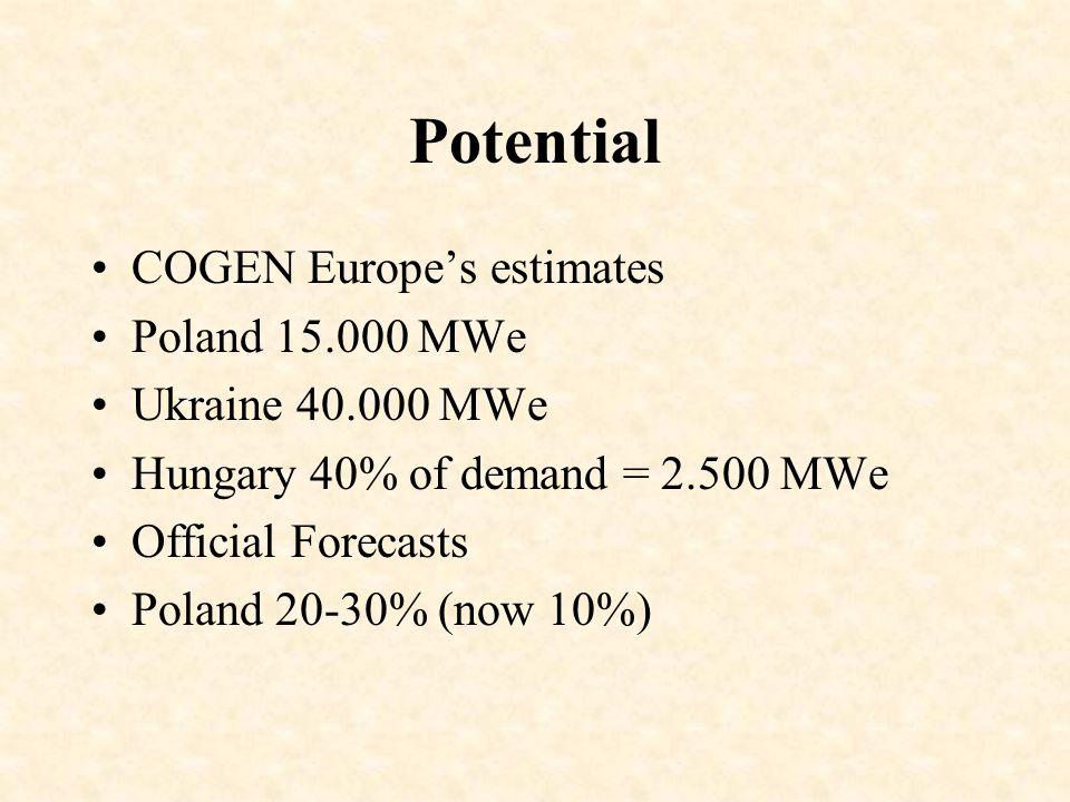 Potential COGEN Europe's estimates Poland 15.000 MWe Ukraine 40.000 MWe Hungary 40% of demand = 2.500 MWe Official Forecasts Poland 20-30% (now 10%)