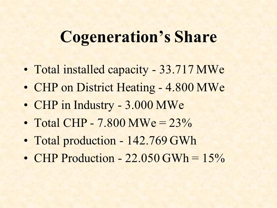 Cogeneration's Share Total installed capacity - 33.717 MWe CHP on District Heating - 4.800 MWe CHP in Industry - 3.000 MWe Total CHP - 7.800 MWe = 23% Total production - 142.769 GWh CHP Production - 22.050 GWh = 15%
