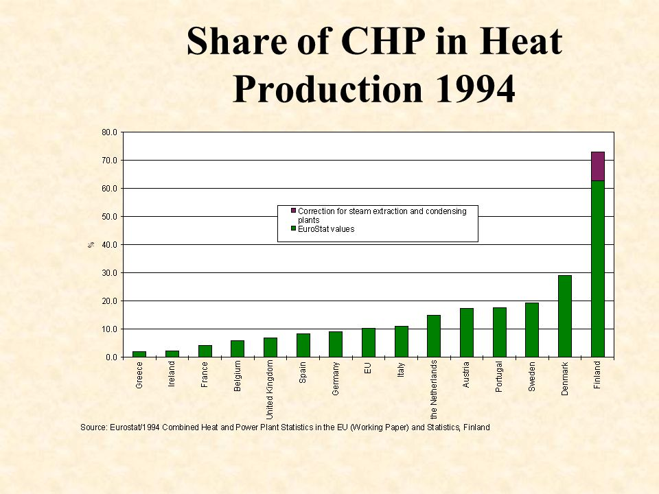 Share of CHP in Heat Production 1994