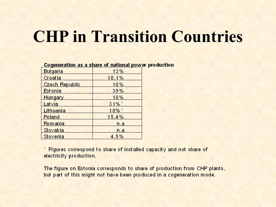 CHP in Transition Countries