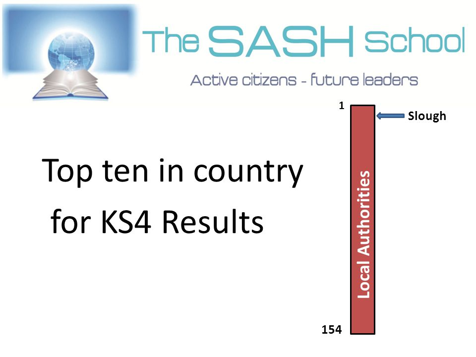 Top ten in country for KS4 Results Lo cal Au th ori tie s Slough 1 154