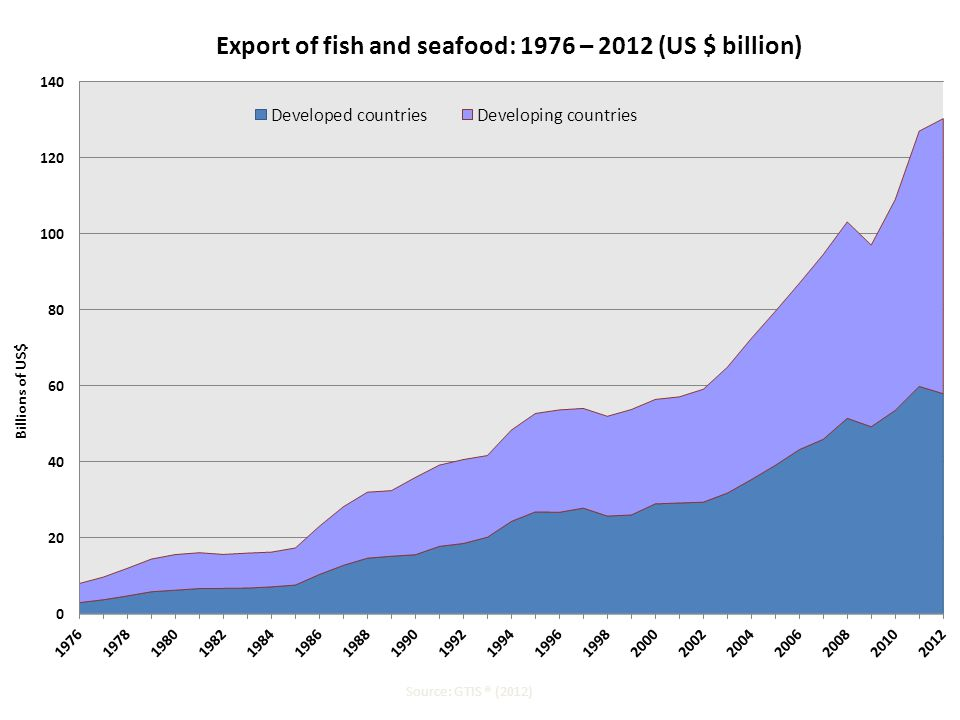 Export of fish and seafood: 1976 – 2012 (US $ billion) Source: GTIS ® (2012)