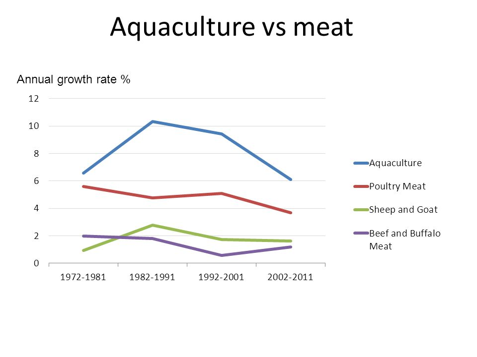 Aquaculture vs meat Annual growth rate %