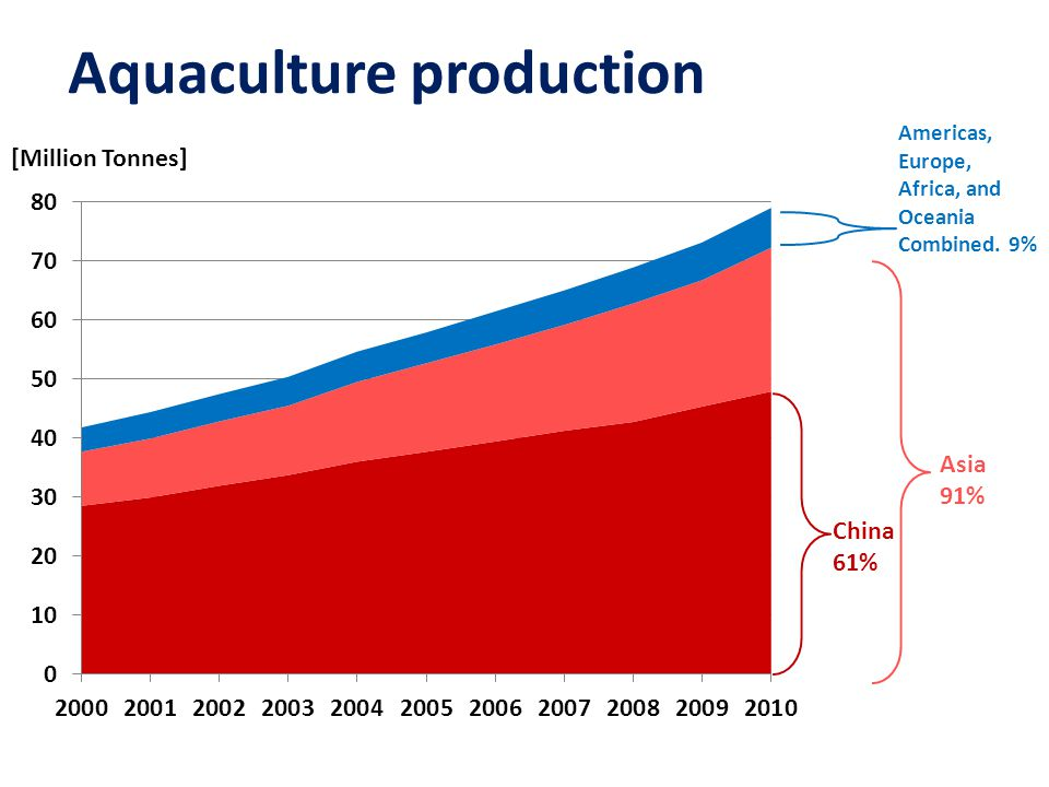 Aquaculture production Americas, Europe, Africa, and Oceania Combined.