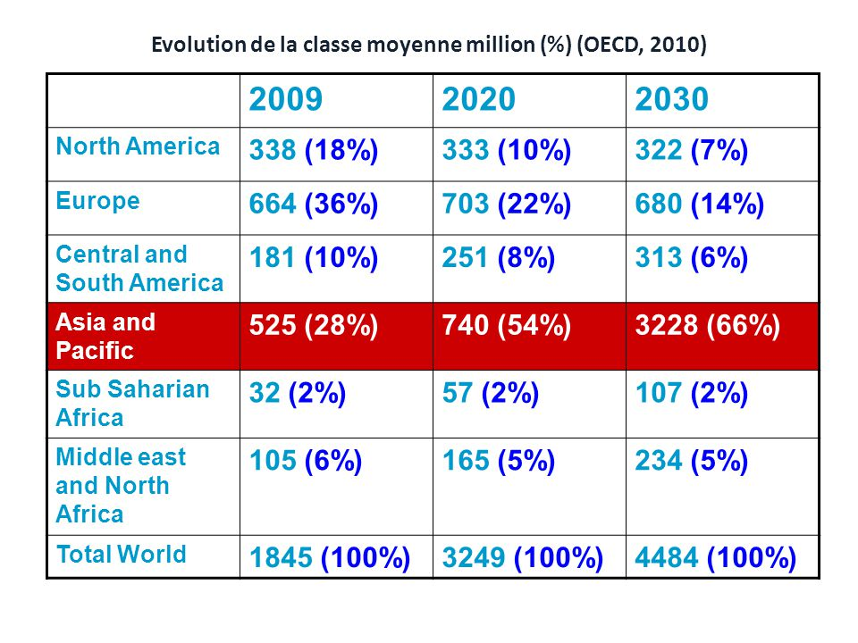 Evolution de la classe moyenne million (%) (OECD, 2010) North America 338 (18%)333 (10%)322 (7%) Europe 664 (36%)703 (22%)680 (14%) Central and South America 181 (10%)251 (8%)313 (6%) Asia and Pacific 525 (28%)740 (54%)3228 (66%) Sub Saharian Africa 32 (2%)57 (2%)107 (2%) Middle east and North Africa 105 (6%)165 (5%)234 (5%) Total World 1845 (100%)3249 (100%)4484 (100%)