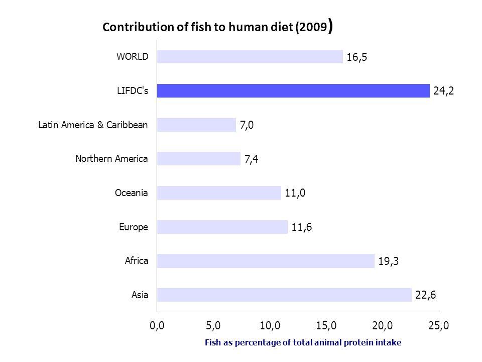 Main producing countries (2010) Source: FAO (2010)