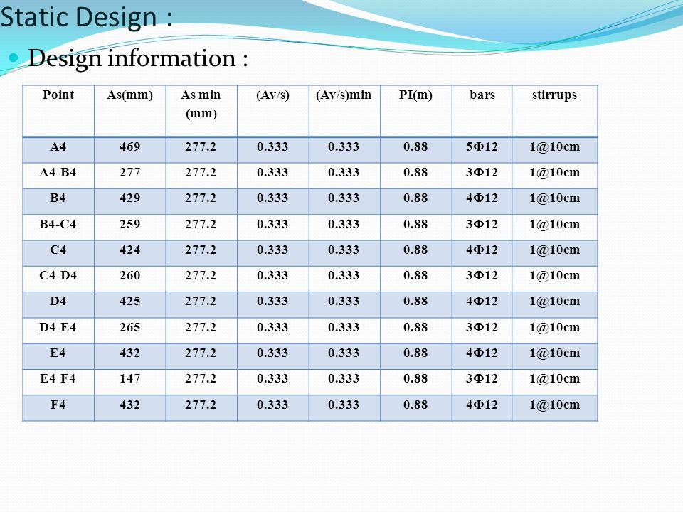Static Design : Design information : PointAs(mm) As min (mm) (Av/s) (Av/s)min PI(m)barsstirrups A4469277.20.333 0.885Φ121@10cm A4-B4277277.20.333 0.88