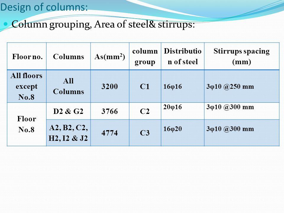 Design of columns: Column grouping, Area of steel& stirrups: Floor no.ColumnsAs(mm 2 ) column group Distributio n of steel Stirrups spacing (mm) All f