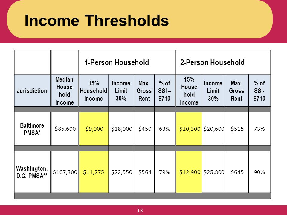 Income Thresholds 13 1-Person Household2-Person Household Jurisdiction Median House hold Income 15% Household Income Income Limit 30% Max. Gross Rent
