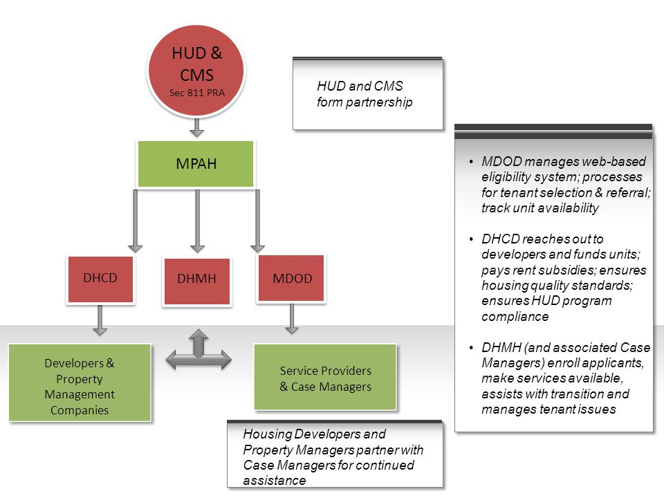 MPAH Developers & Property Management Companies DHMH HUD & CMS Sec 811 PRA DHCD MDOD Service Providers & Case Managers MDOD manages web-based eligibil
