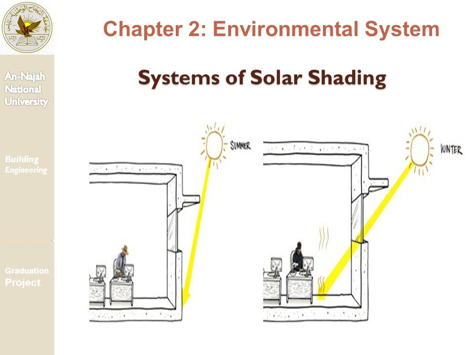 Systems of Solar Shading Chapter 2: Environmental System Building Engineering Graduation Project