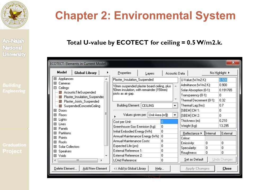 Total U-value by ECOTECT for ceiling = 0.5 W/m2.k. Chapter 2: Environmental System Building Engineering Graduation Project