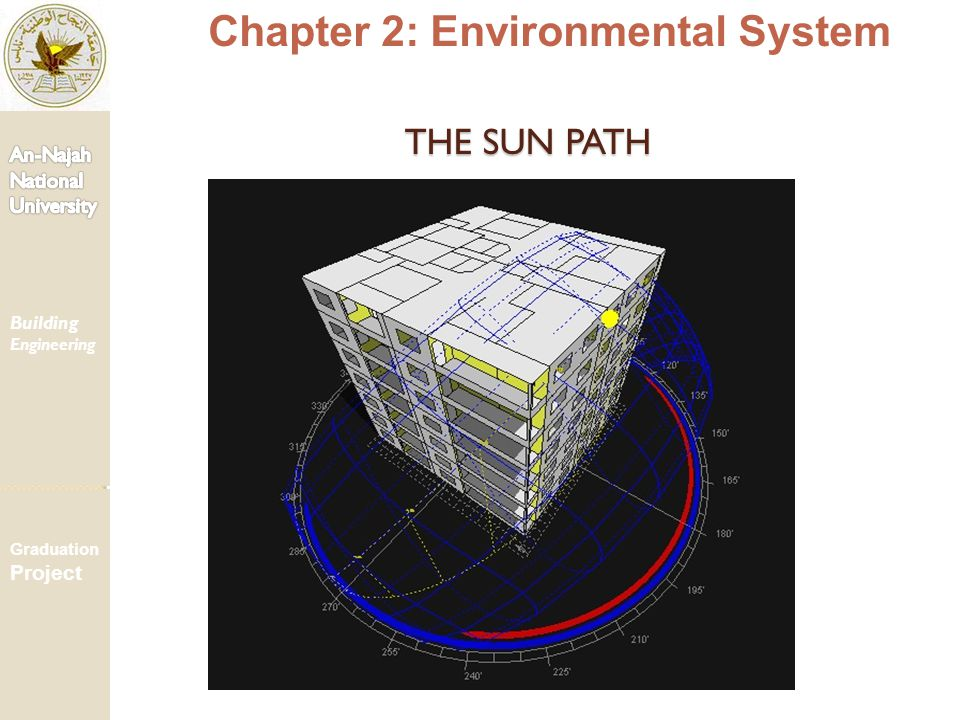THE SUN PATH THE SUN PATH Chapter 2: Environmental System Building Engineering Graduation Project