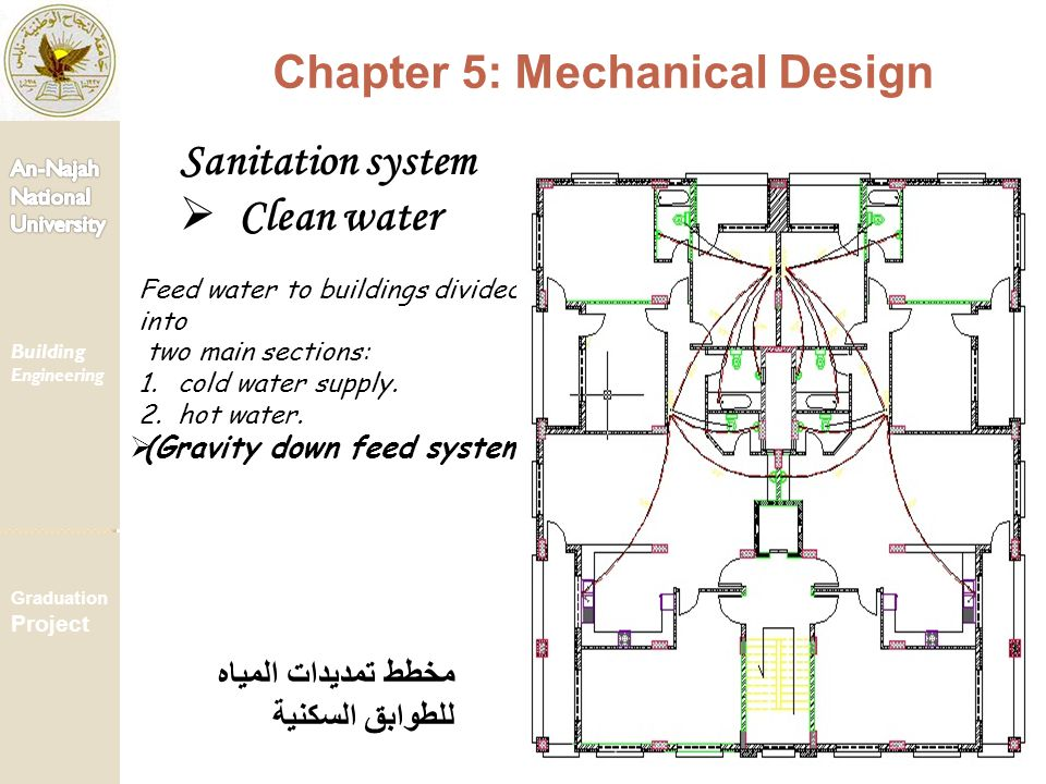 Building Engineering Graduation Project Chapter 5: Mechanical Design Sanitation system  Clean water Feed water to buildings divided into two main sec