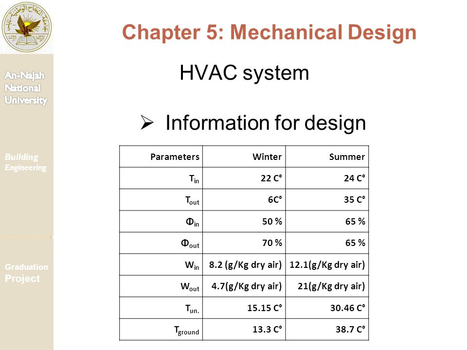 Building Engineering Graduation Project Chapter 5: Mechanical Design HVAC system  Information for design ParametersWinterSummer T in 22 C°24 C° T out