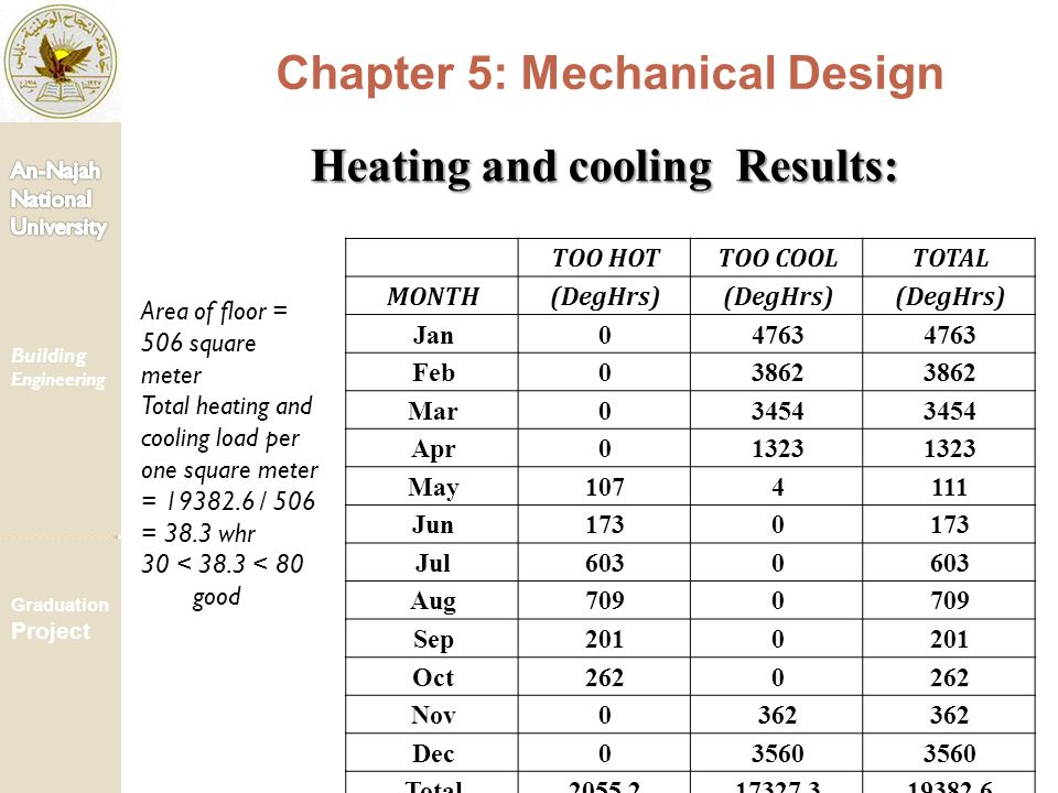 Building Engineering Graduation Project Chapter 5: Mechanical Design TOO HOTTOO COOLTOTAL MONTH(DegHrs) Jan04763 Feb03862 Mar03454 Apr01323 May1074111