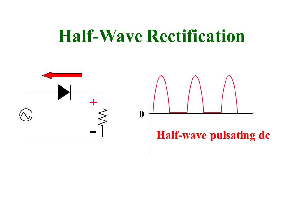 Half-wave pulsating dc Half-Wave Rectification 0