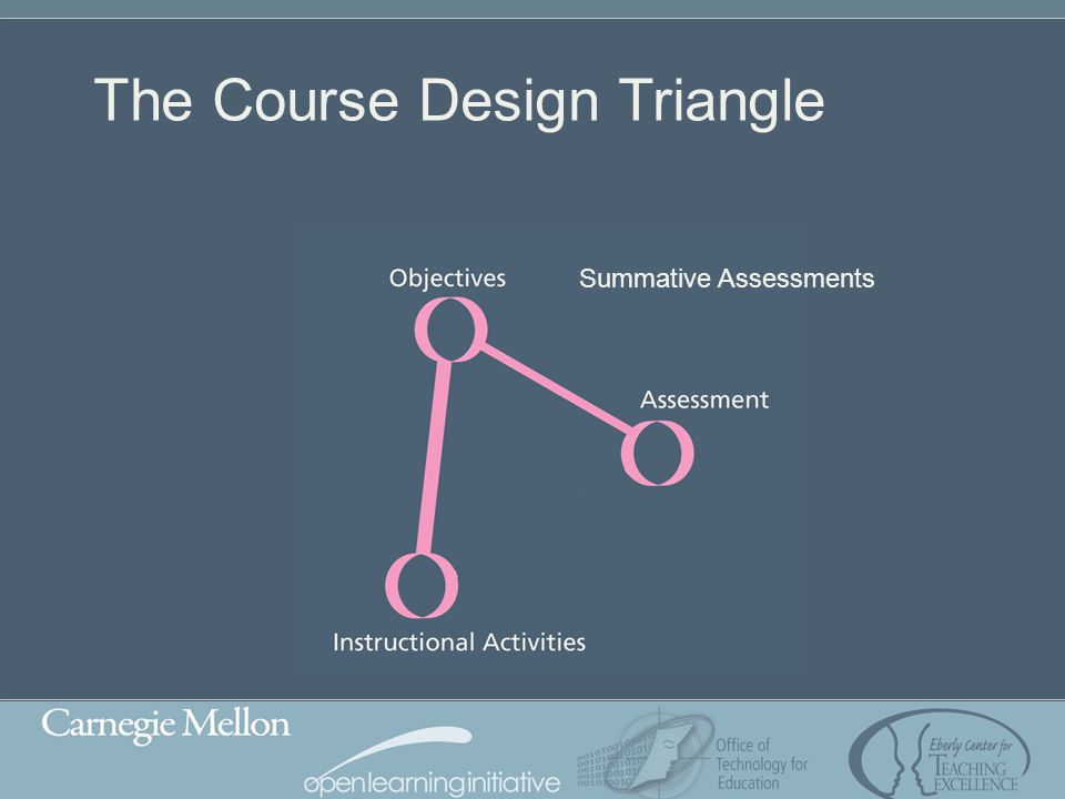 The Course Design Triangle Summative Assessments