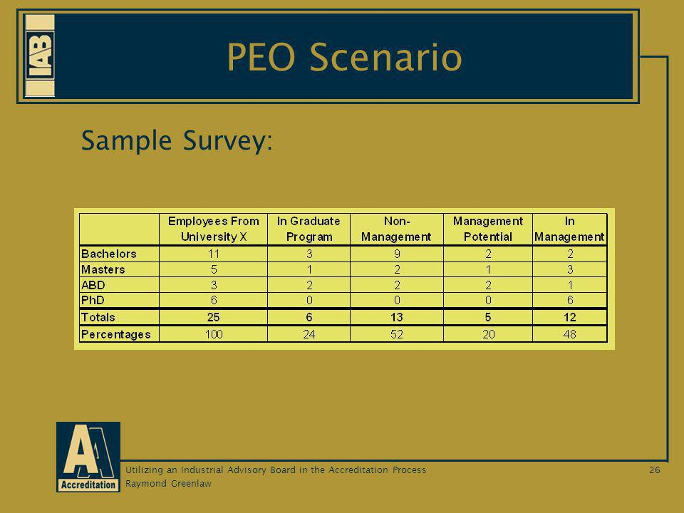 Raymond Greenlaw Utilizing an Industrial Advisory Board in the Accreditation Process26 PEO Scenario Sample Survey: