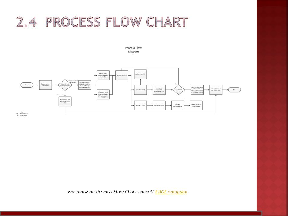 For more on Process Flow Chart consult EDGE webpage.EDGE webpage