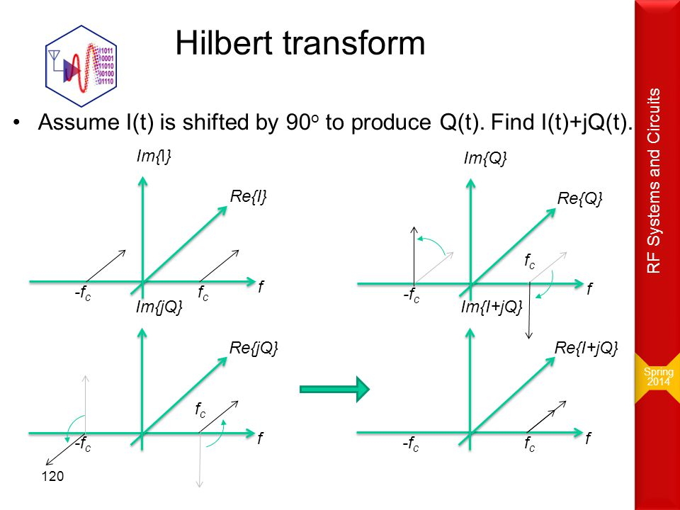 Hilbert transform Assume I(t) is shifted by 90 o to produce Q(t). Find I(t)+jQ(t). f fcfc -f c Re{I} Im{I} f fcfc -f c Re{Q} Im{Q} f fcfc -f c Re{jQ}