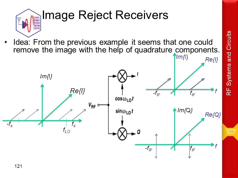 Image Reject Receivers Idea: From the previous example it seems that one could remove the image with the help of quadrature components. f fsfs -f s Re