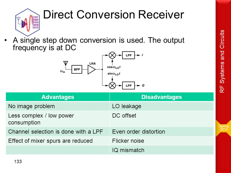Direct Conversion Receiver A single step down conversion is used. The output frequency is at DC B. Razavi: RF Microelectronics, 2 nd Edition Advantage