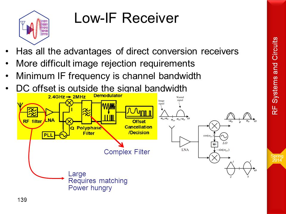 Low-IF Receiver Has all the advantages of direct conversion receivers More difficult image rejection requirements Minimum IF frequency is channel band
